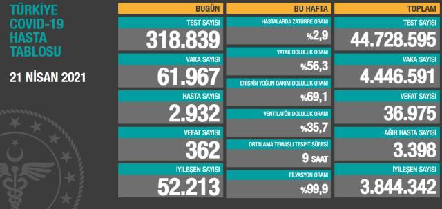 Son Dakika: Türkiye'de 21 Nisan günü koronavirüs nedeniyle 362 kişi vefat etti, 61 bin 967 yeni vaka tespit edildi