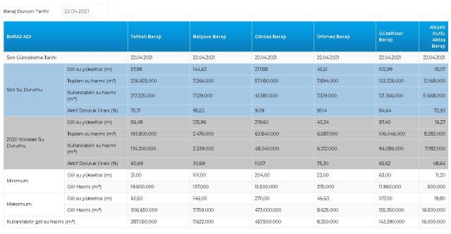 Baraj doluluk oranları! 22 Nisan İstanbul, İzmir, Ankara barajların doluluk oranları yüzde kaç? 22 Nisan 2021 barajların doluluk seviyesi nasıl?