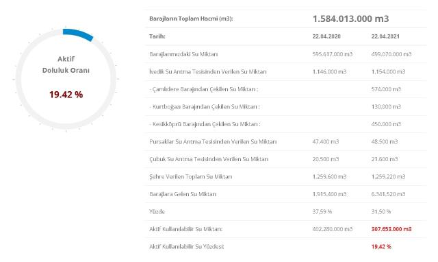 Baraj doluluk oranları! 23 Nisan İstanbul, İzmir, Ankara barajların doluluk oranları yüzde kaç? 23 Nisan 2021 barajların doluluk seviyesi nasıl?