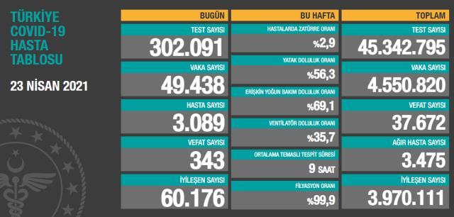Son Dakika: Türkiye'de 23 Nisan günü koronavirüs nedeniyle 343 kişi vefat etti, 49 bin 438 yeni vaka tespit edildi