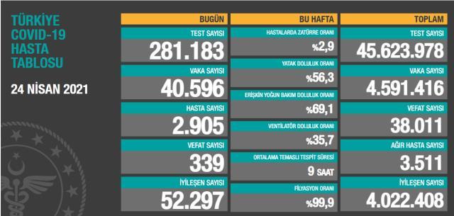 Son Dakika: Türkiye'de 24 Nisan günü koronavirüs nedeniyle 339 kişi vefat etti, 40 bin 596 yeni vaka tespit edildi