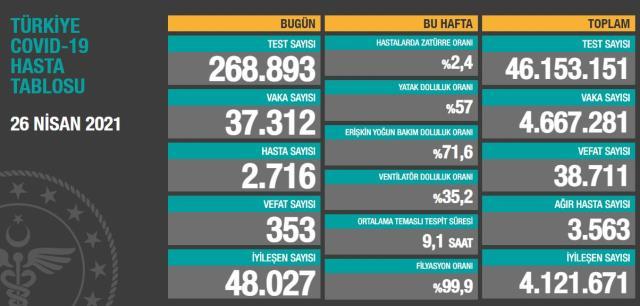 Son Dakika: Türkiye'de 26 Nisan günü koronavirüs nedeniyle 353 kişi vefat etti, 37 bin 312 yeni vaka tespit edildi