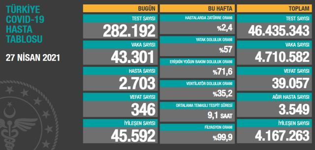 Son Dakika: Türkiye'de 27 Nisan günü koronavirüs nedeniyle 346 kişi vefat etti, 43 bin 301 yeni vaka tespit edildi