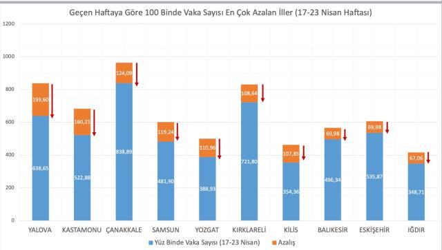 Son Dakika! Bakan Koca, geçen hafta vaka sayısı en çok artan ve azalan 5 ili paylaştı