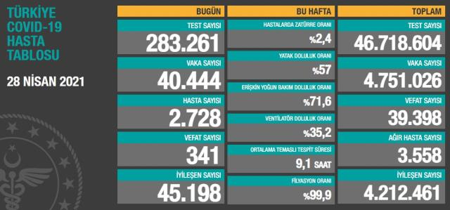 Son Dakika: Türkiye'de 28 Nisan günü koronavirüs nedeniyle 341 kişi vefat etti, 40 bin 444 yeni vaka tespit edildi