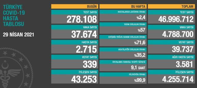 29 Nisan Perşembe Koronavirüs tablosu açıklandı! 29 Nisan Perşembe günü Türkiye'de bugün koronavirüsten kaç kişi öldü, kaç kişi iyileşti?
