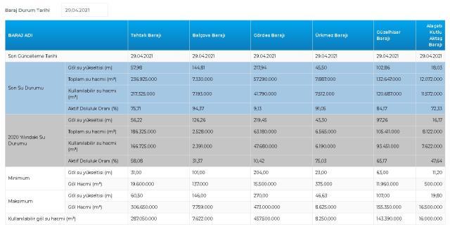 Baraj doluluk oranları! 29 Nisan İstanbul, İzmir, Ankara barajların doluluk oranları yüzde kaç? 29 Nisan 2021 barajların doluluk seviyesi nasıl?