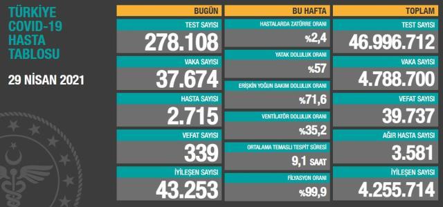 Son Dakika: Türkiye'de 29 Nisan günü koronavirüs nedeniyle 339 kişi vefat etti, 37 bin 674 yeni vaka tespit edildi