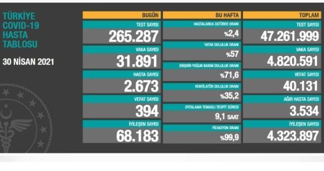 30 Nisan Cuma koronavirüs tablosu açıklandı mı? 30 Nisan Cuma günü Türkiye'de bugün koronavirüsten kaç kişi öldü, kaç kişi iyileşti?