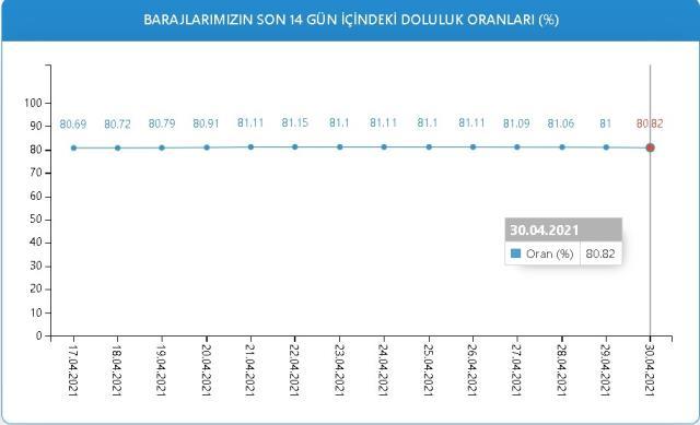 Baraj doluluk oranları! 30 Nisan İstanbul, İzmir, Ankara barajların doluluk oranları yüzde kaç? 30 Nisan 2021 barajların doluluk seviyesi nasıl?