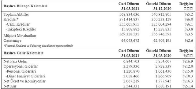 Garanti BBVA'dan ekonomiye  446 milyar TL destek