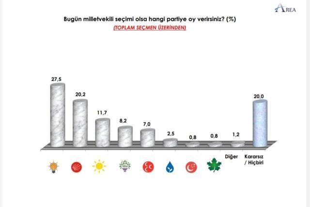 Son ankette dikkat çeken sonuç! Ne AK Parti ne de CHP, seçimin kaderini yüzde 20'lik kararsız belirleyecek