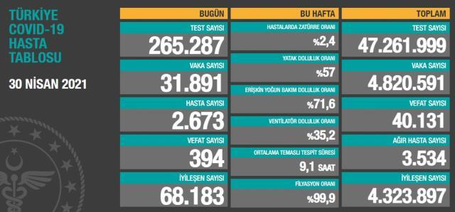 Son Dakika: Türkiye'de 30 Nisan günü koronavirüs nedeniyle 394 kişi vefat etti, 31 bin 891 yeni vaka tespit edildi