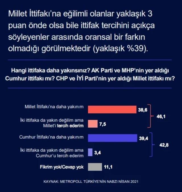 Son seçim anketinden sürpriz sonuç! Cumhur İttifakı ve Millet İttifakı arasındaki makas kapanıyor