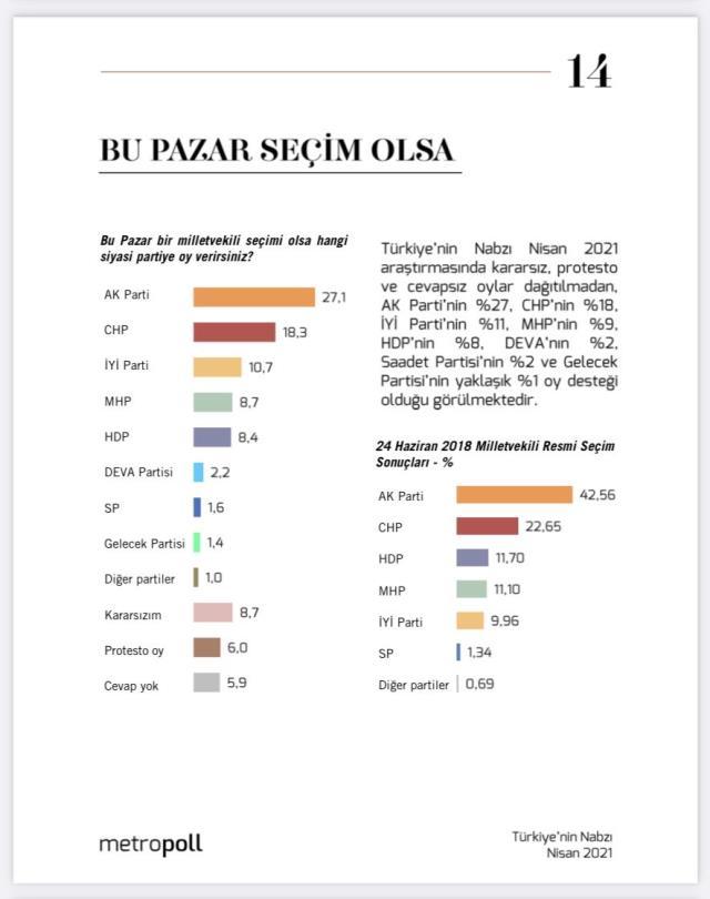 MetroPOLL anketinde dikkat çeken sonuçlar! Kararsızlar 2. parti oldu, MHP de HDP'yi geçti