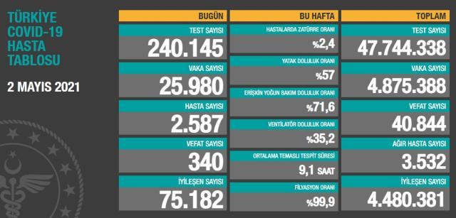 Son Dakika: Türkiye'de 2 Mayıs günü koronavirüs nedeniyle 340 kişi vefat etti, 25 bin 980 yeni vaka tespit edildi