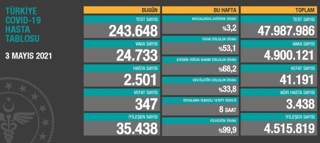 3 Mayıs Pazartesi Koronavirüs tablosu açıklandı! 3 Mayıs Pazartesi günü Türkiye'de bugün koronavirüsten kaç kişi öldü, kaç kişi iyileşti?