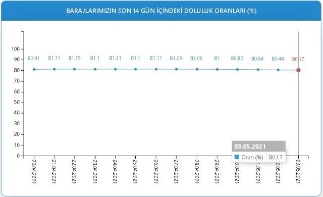 Baraj doluluk oranları! 3 Mayıs İstanbul, İzmir, Ankara barajların doluluk oranları yüzde kaç? 3 Mayıs 2021 barajların doluluk seviyesi nasıl?