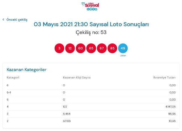 Çılgın Sayısal Loto sonuçları açıklandı mı? 3 Mayıs Çılgın Sayısal Loto sonuçlarına nereden bakılır? Sayısal Loto çekiliş sorgulama ekranı!