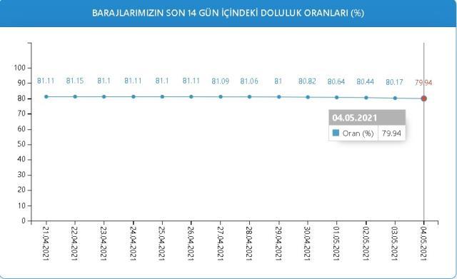 Baraj doluluk oranları! 4 Mayıs İstanbul, İzmir, Ankara barajların doluluk oranları yüzde kaç? 4 Mayıs 2021 barajların doluluk seviyesi nasıl?
