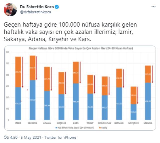 Son Dakika! Geçen haftaya göre 100.000 nüfusa karşılık gelen haftalık vaka sayısı en çok azalan iller; İzmir, Sakarya, Adana, Kırşehir ve Kars oldu