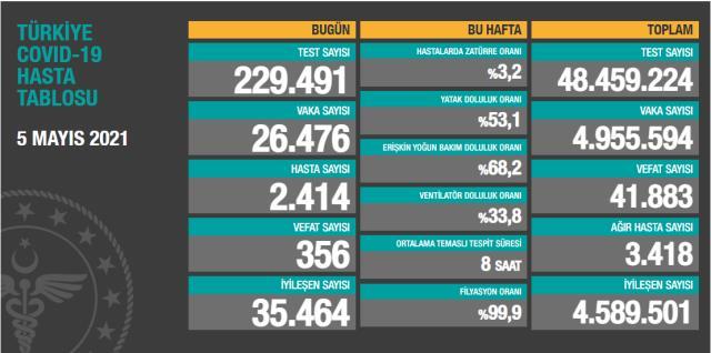 Son Dakika: Türkiye'de 5 Mayıs günü koronavirüs nedeniyle 356 kişi vefat etti, 26 bin 476 yeni vaka tespit edildi