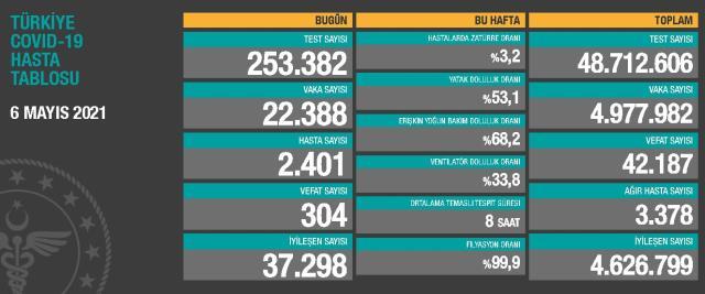 6 Mayıs Perşembe Koronavirüs tablosu açıklandı! 6 Mayıs Perşembe günü Türkiye'de bugün koronavirüsten kaç kişi öldü, kaç kişi iyileşti?