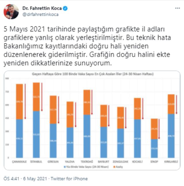 Bakan Koca, dünkü yanlışı düzeltti! Vaka sayısı en çok azalan iller Çanakkale, İstanbul, Giresun, Yalova ve Tekirdağ oldu