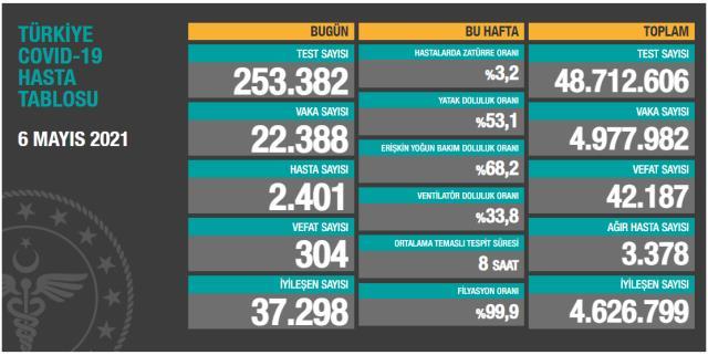 Son Dakika: Türkiye'de 6 Mayıs günü koronavirüs nedeniyle 304 kişi vefat etti, 22 bin 388 yeni vaka tespit edildi