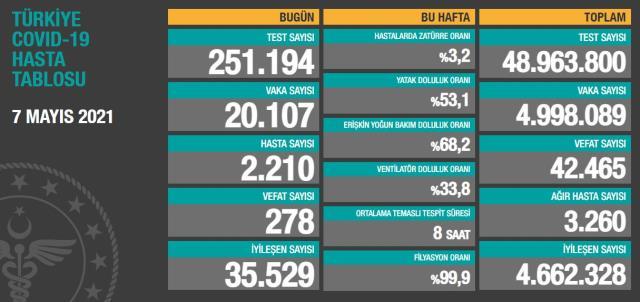 Son Dakika: Türkiye'de 7 Mayıs günü koronavirüs nedeniyle 278 kişi vefat etti, 20 bin 107 yeni vaka tespit edildi