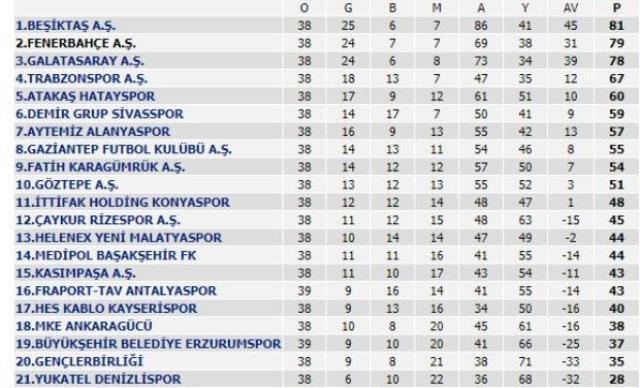 Beşiktaş derbide kaybetti, şampiyonluk yarışı kızıştı! İşte ligin zirvesindeki son puan durumu ve kalan maçlar