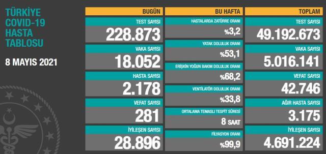 Son Dakika: Türkiye'de 8 Mayıs günü koronavirüs nedeniyle 281 kişi vefat etti, 18 bin 52 yeni vaka tespit edildi