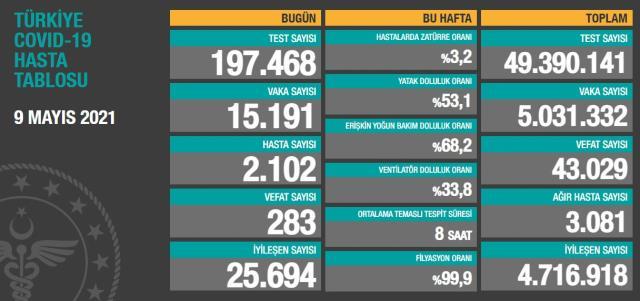 Son Dakika: Türkiye'de 9 Mayıs günü koronavirüs nedeniyle 283 kişi vefat etti, 15 bin 191 yeni vaka tespit edildi