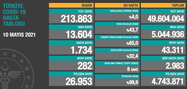Son Dakika: Türkiye'de 10 Mayıs günü koronavirüs nedeniyle 282 kişi vefat etti, 13 bin 604 yeni vaka tespit edildi