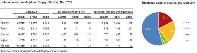 Son Dakika! Türkiye'de işsizlik oranı, martta bir önceki aya göre 0,1 puan azalarak yüzde 13,1 oldu