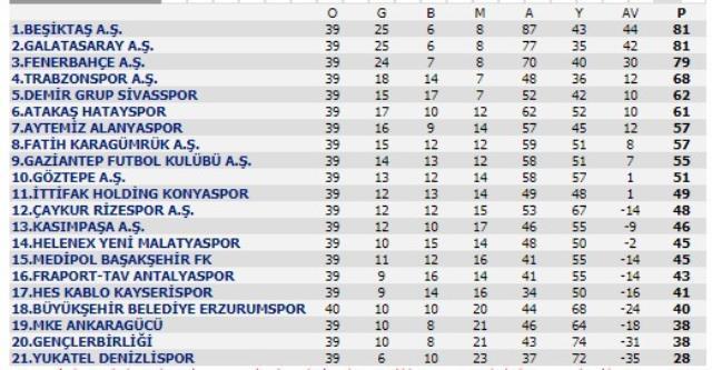 Beşiktaş, Galatasaray, Fenerbahçe nasıl şampiyon olur? Tüm ihtimaller altüst oldu