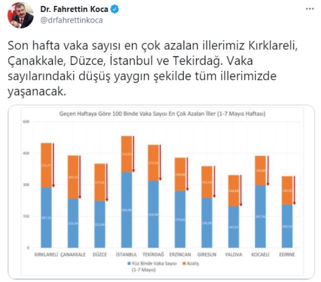 Son Dakika: Son bir haftada vaka sayısı en çok azalan illerimiz Kırklareli, Çanakkale, Düzce, İstanbul ve Tekirdağ oldu