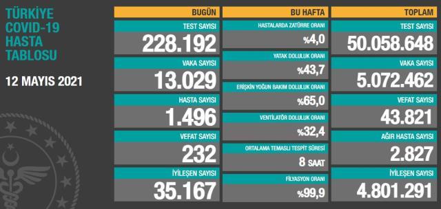 Son Dakika: Türkiye'de 12 Mayıs günü koronavirüs nedeniyle 232 kişi vefat etti, 13 bin 29 yeni vaka tespit edildi