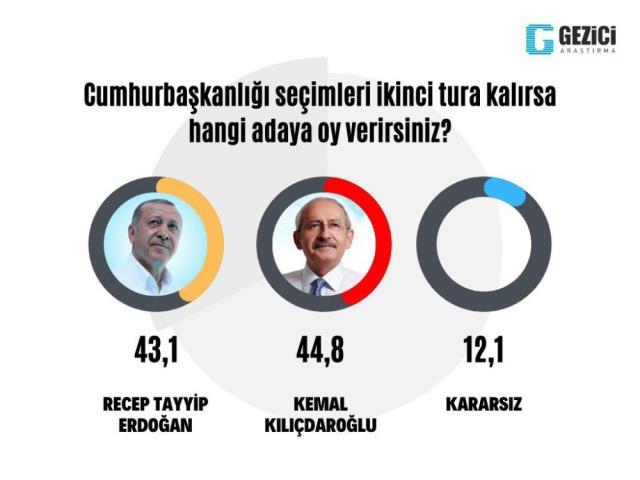 Tam 'Aday olabilirim' çıkışından sonra! Kılıçdaroğlu'nu birinci gösteren tek anket