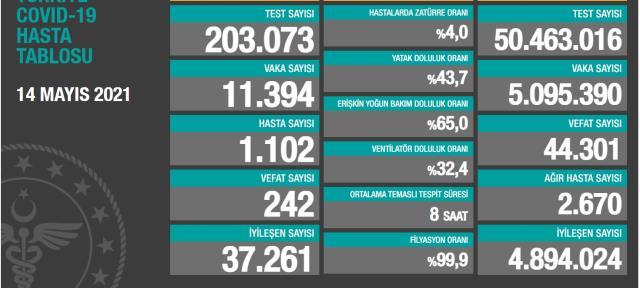 14 Mayıs Cuma Koronavirüs tablosu açıklandı mı? 14 Mayıs Cuma günü Türkiye'de bugün koronavirüsten kaç kişi öldü, kaç kişi iyileşti?