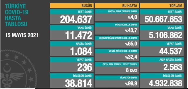 Bugün koronavirüs vaka sayısı kaç? 15 Mayıs Cumartesi günü Türkiye'de bugün koronavirüsten kaç kişi öldü, kaç kişi iyileşti?