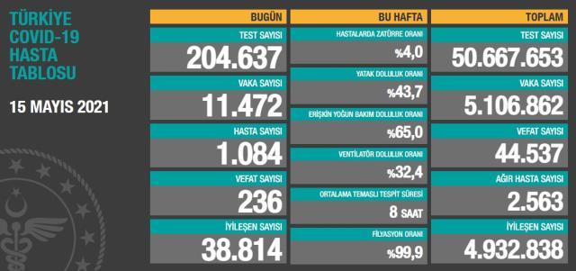 Son Dakika: Türkiye'de 15 Mayıs günü koronavirüs nedeniyle 236 kişi vefat etti, 11 bin 472 yeni vaka tespit edildi