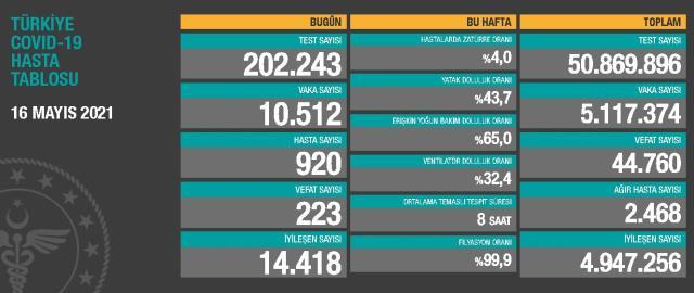 16 Mayıs Pazar Koronavirüs tablosu açıklandı! 16 Mayıs Pazar günü Türkiye'de bugün koronavirüsten kaç kişi öldü, kaç kişi iyileşti?