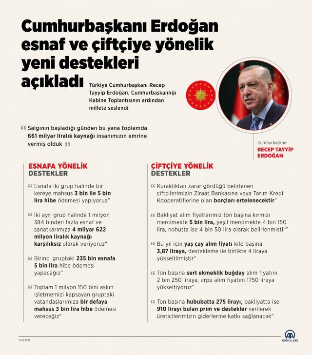 Son Dakika: Cumhurbaşkanı Erdoğan, esnafa destek paketini açıkladı! İşte 3 bin ve 5 bin lira destek alacak işletmeler
