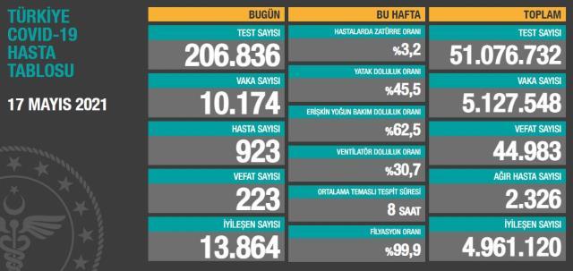 Son Dakika: Türkiye'de 17 Mayıs günü koronavirüs nedeniyle 223 kişi vefat etti, 10 bin 174 yeni vaka tespit edildi