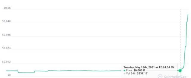 Elon Musk bir tweet attı, 'Starbese' adlı kripto para birimi 1 saat içinde 14 kat yükseldi