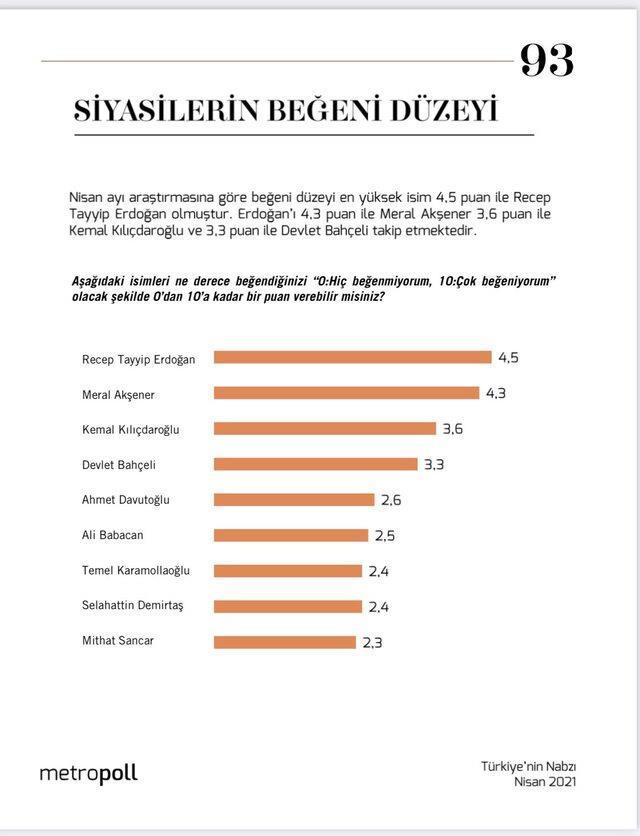 Son anket sonuçları yayınlandı! İşte Türkiye'de en beğenilen siyasi parti lideri
