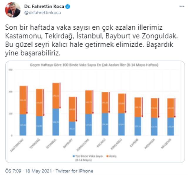 Son Dakika: Son bir haftada vaka sayısı en çok azalan illerimiz Tekirdağ, İstanbul, Bayburt ve Zonguldak oldu