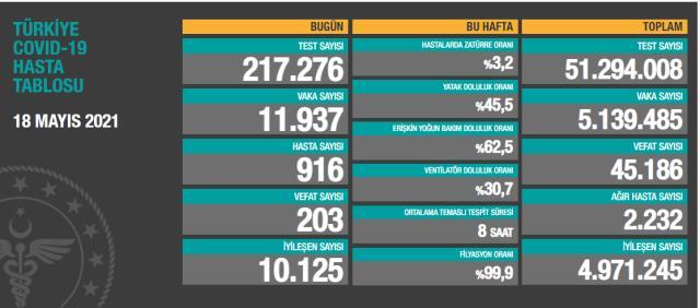 Son Dakika: Türkiye'de 18 Mayıs günü koronavirüs nedeniyle 203 kişi vefat etti, 11 bin 937 yeni vaka tespit edildi