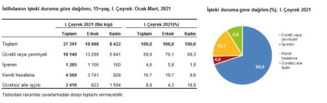Türkiye'deki işsiz sayısı yılın ilk çeyreğinde 4 milyon 118 bin kişiye yükseldi
